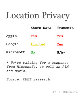 Location tracking compared