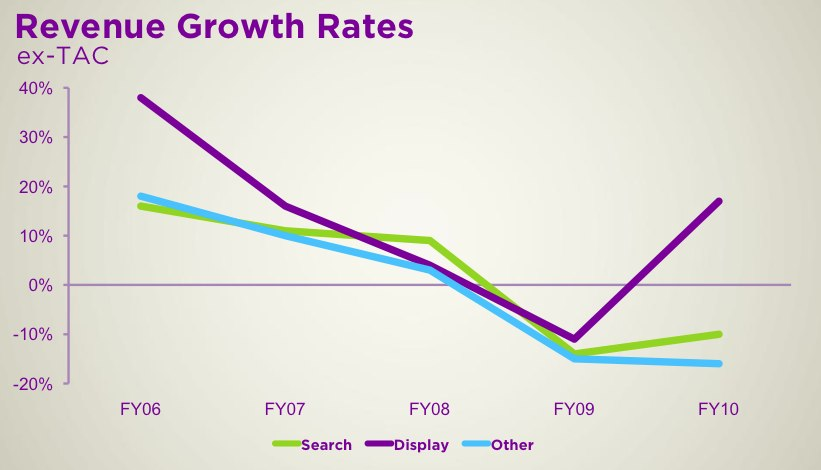 Yahoo's revenue growth over the last several years.