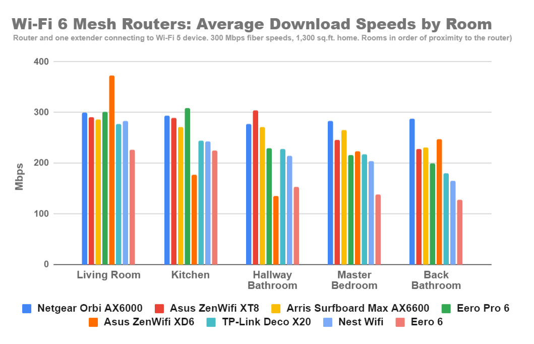 wi-fi-6-mesh-router-wi-fi-5-speed-results.png