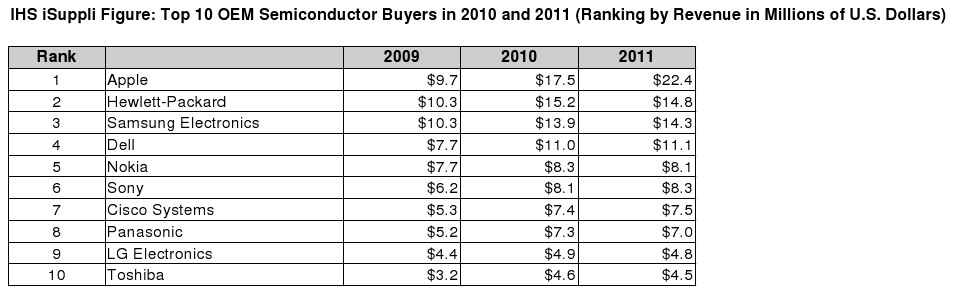 Apple leads the way in semiconductor spending, IHS iSuppli has revealed.