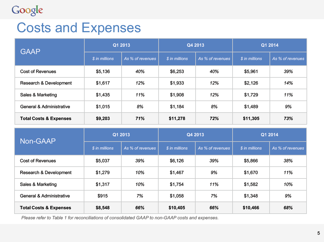 google-q1-costs-and-expenses.png