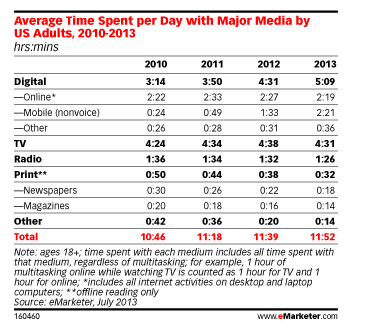 A chart of hours spent viewing media on different platforms
