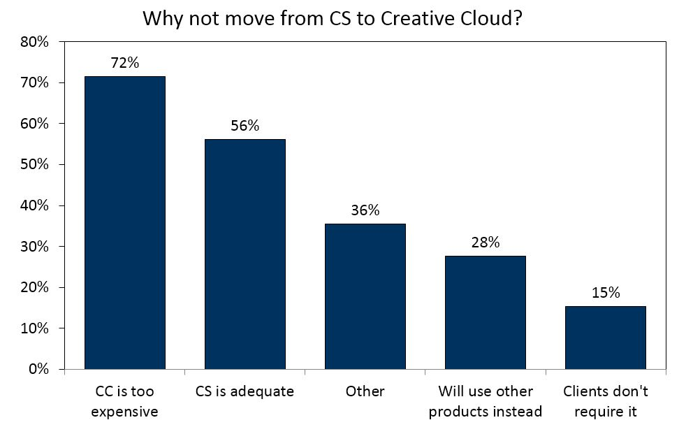 Creative Suite customers who plan not to upgrade cited cost as the single largest factor.