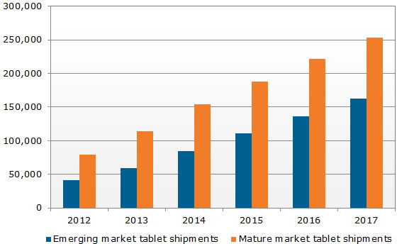 Emerging and nature market tablet shipments (000s)