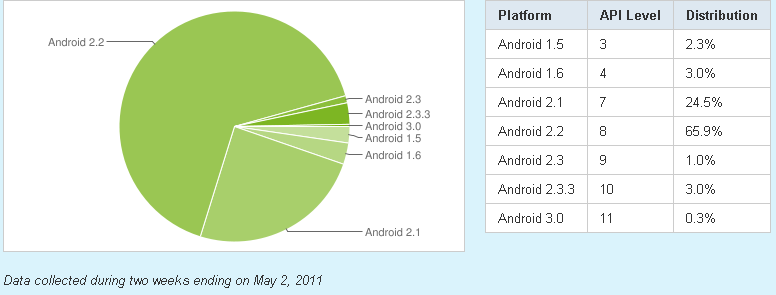 This pie chart from Google shows that as of May 2 most Android devices were on older versions of the operating system.