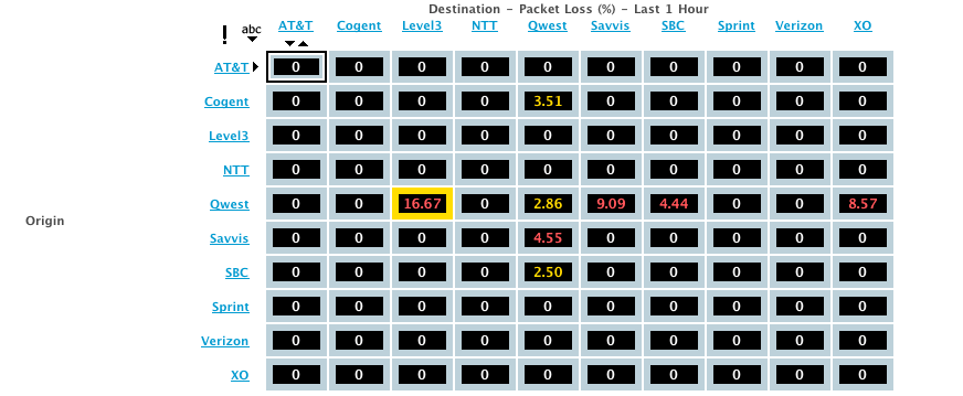 The Internet Health Report showed severe packet loss on links between Qwest and other service providers, could this have caused Facebook problems?