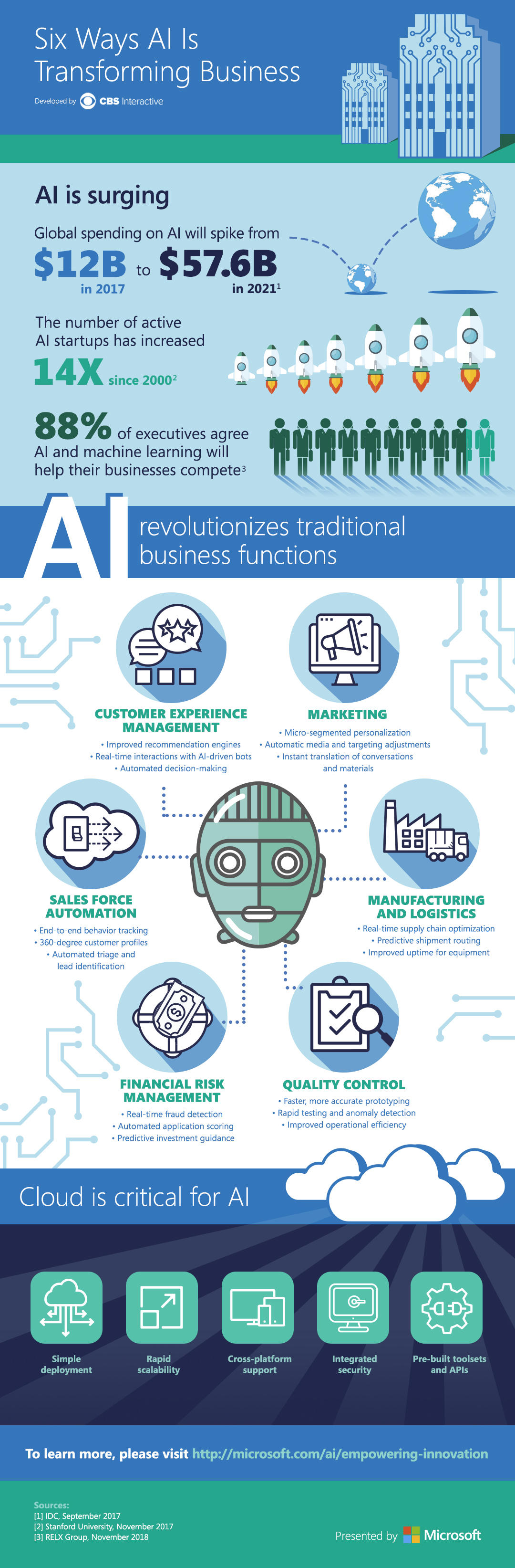 Microsoft ai for business infographic