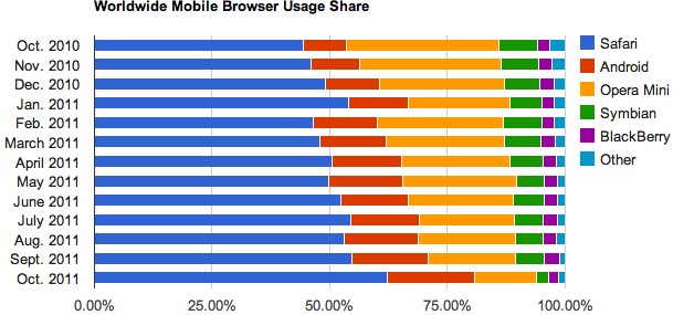 Apple's lead in mobile browsing increased in October 2011, while Android's browser passed Opera Mini for second place.