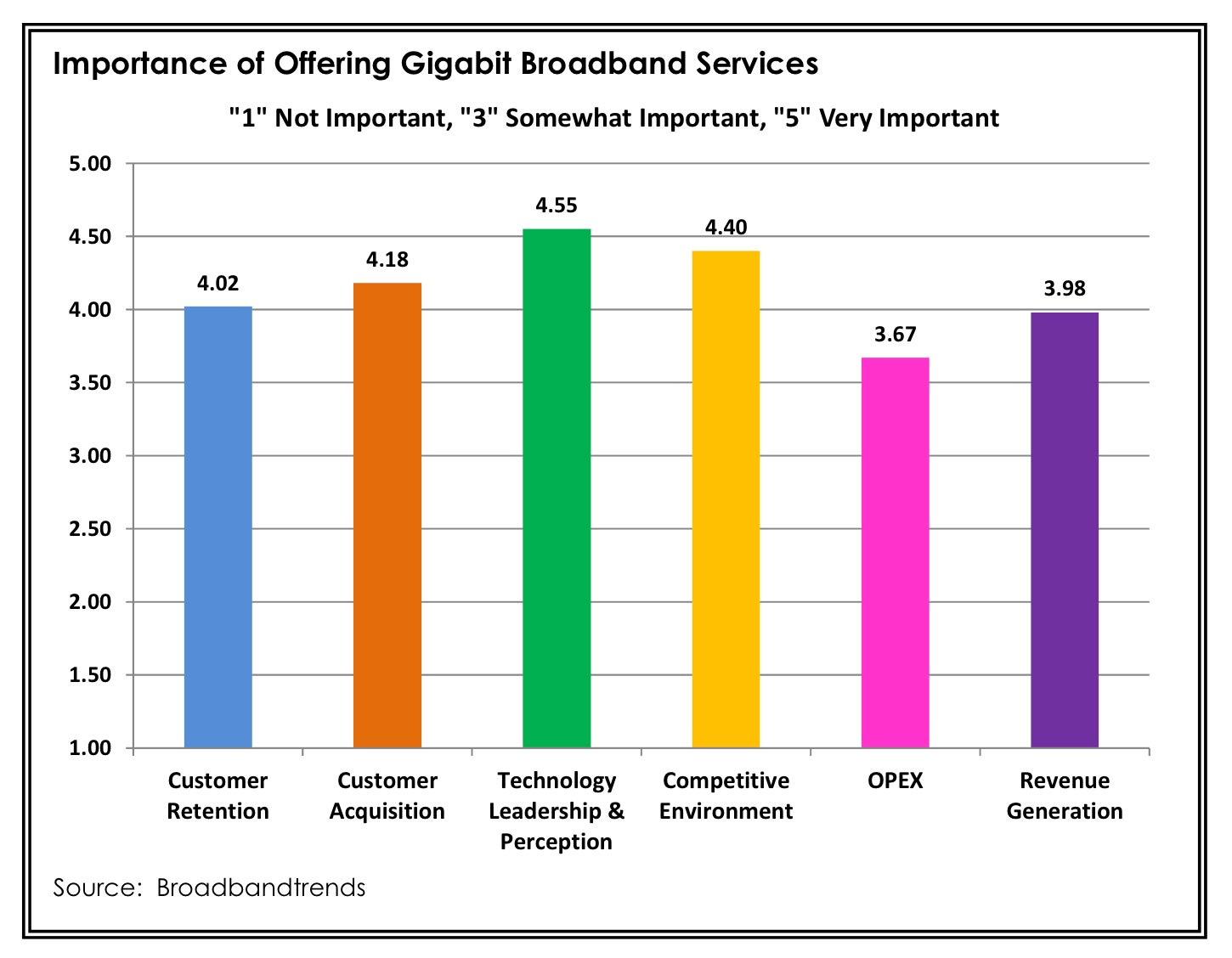 Broadband providers give several reasons why they think upgrading to gigabit broadband is a priority.