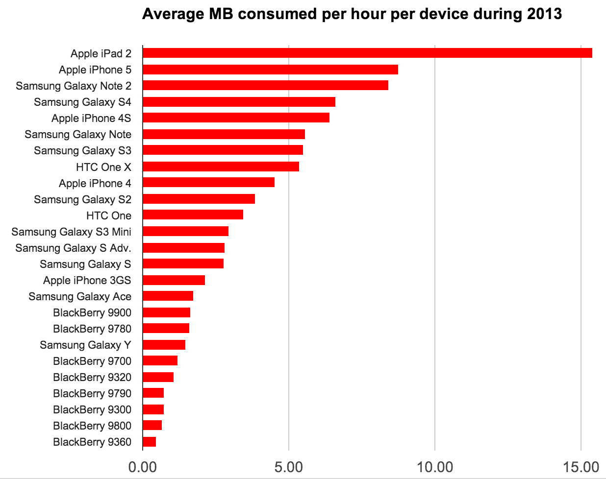 Judged by device, the iPad 2 sucked the most data per hour off carrier networks. Among phones, though, the iPhone 5 was tops. The data reflects real-world usage for the full 2013 calendar year, so newer phones don't rank as highly as those that were used year round.