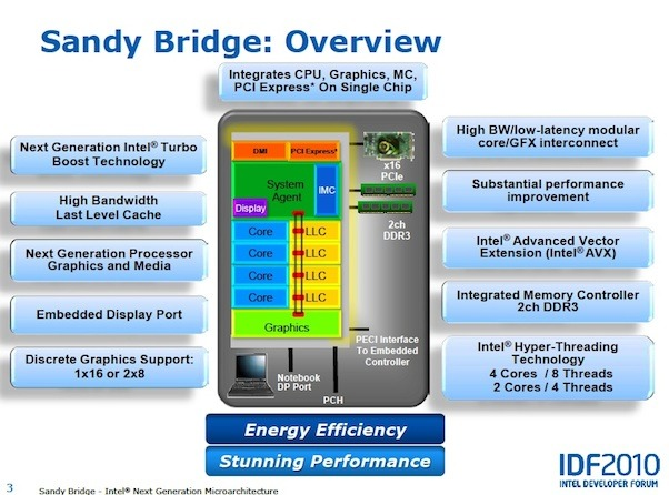 An overview of the Sandy Bridge architecture.