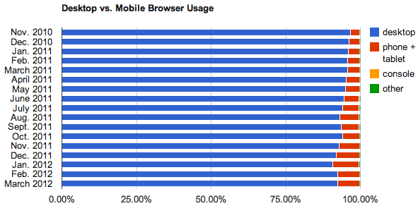 The split between browsing on PCs vs mobile devices for April 2012