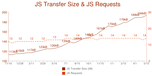 The HTTP Archive measurement of thousands of Web sites shows JavaScript code on Web sites is expanding dramatically.