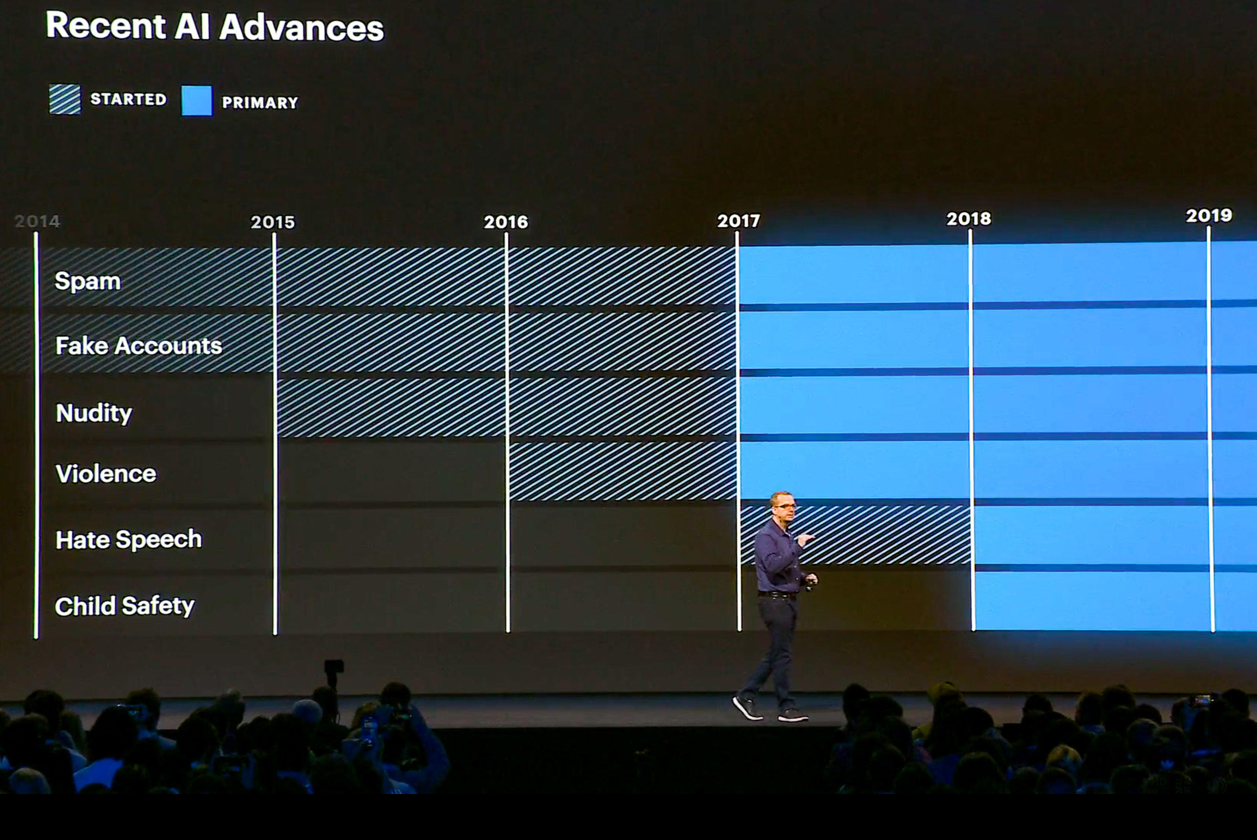 Facebook increasingly relies on AI to fix problems like spam and hate speech, CTO Mike Schroepfer said at the company's F8 developer conference.