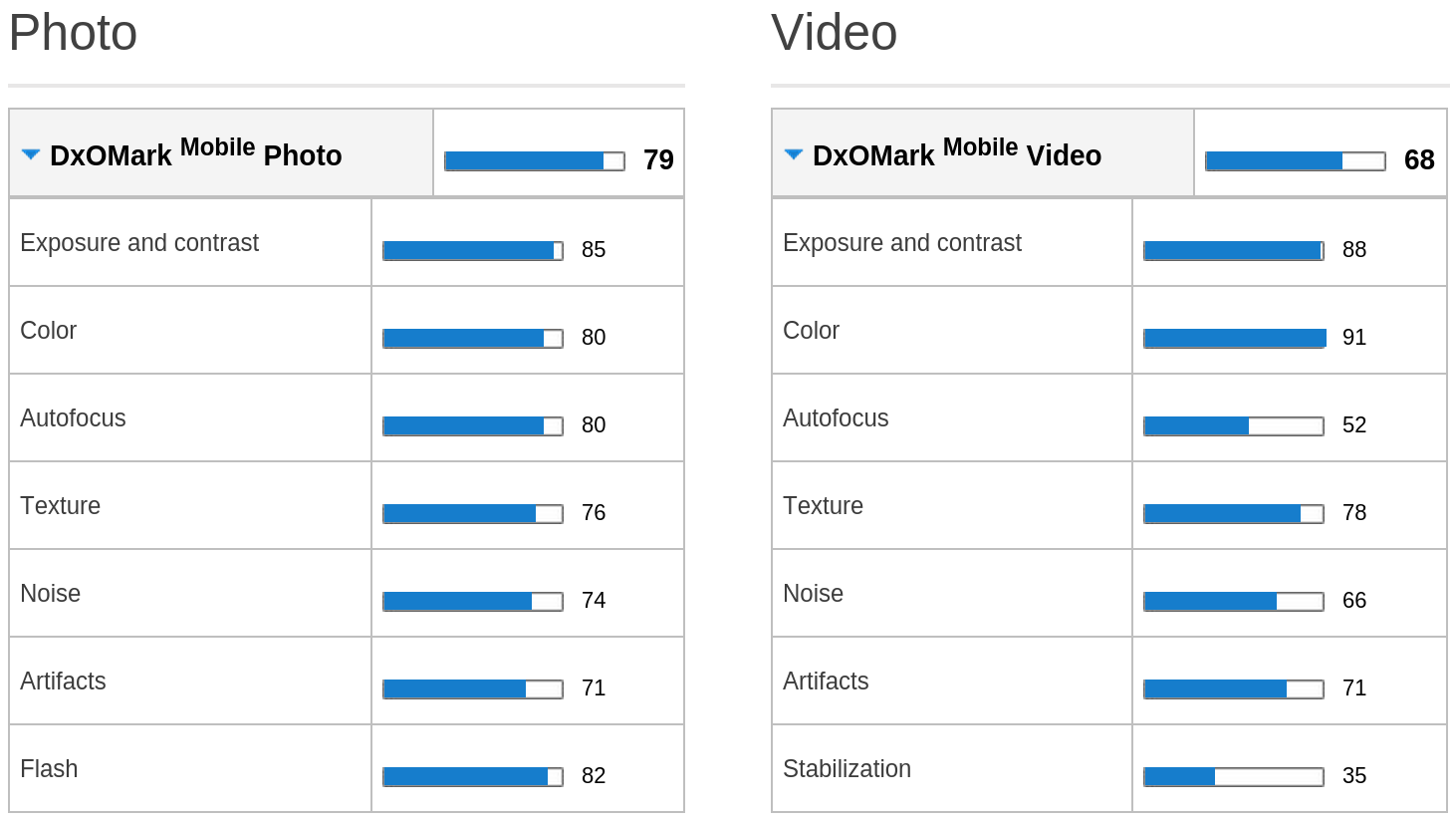 DxO Labs breaks down the photo and video scores for the Samsung Galaxy S4.