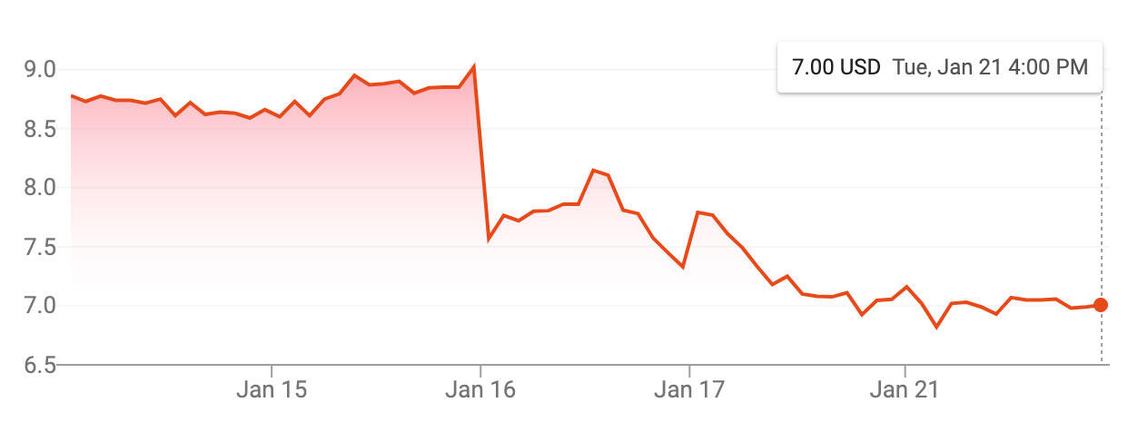 Opera's stock has dropped 22% since a short-seller's report accusing the browser maker of offering lending Android apps that violate Google rules. Opera denies the report.