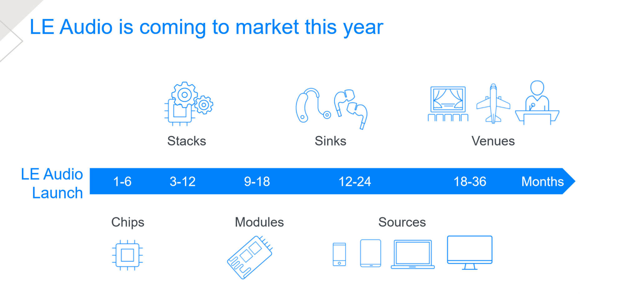 Expect the first Bluetooth devices supporting LE Audio to arrive in 2021.