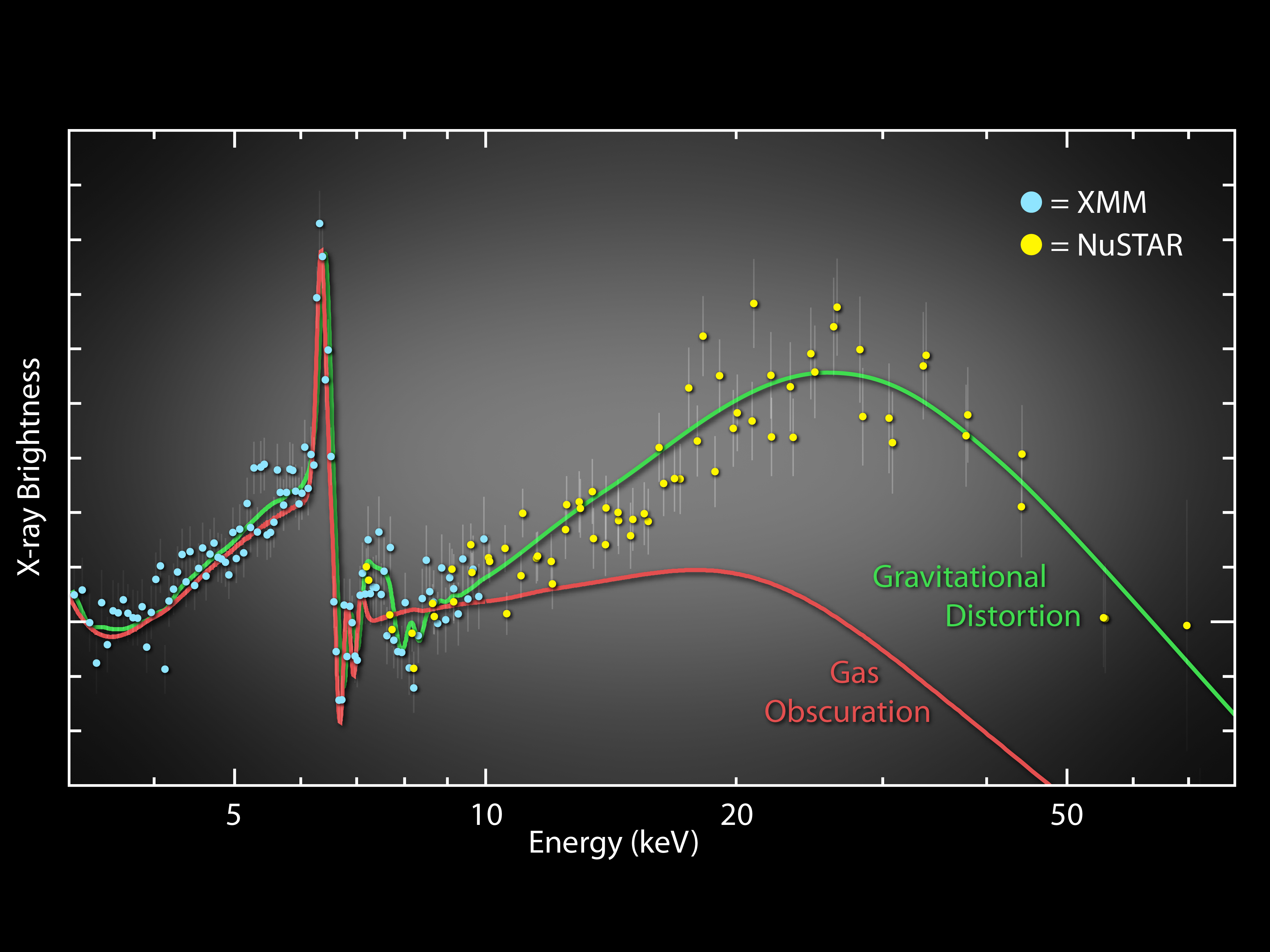 Two theoretical models of X-ray emissions