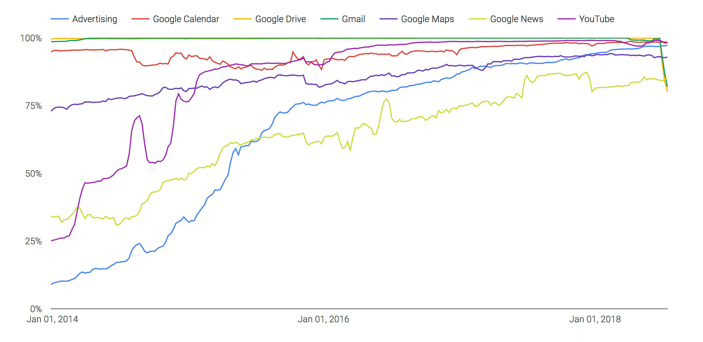 Google's periodic transparency report generally shows a steady increase in the fraction of traffic to its websites that's protected by HTTPS encryption.