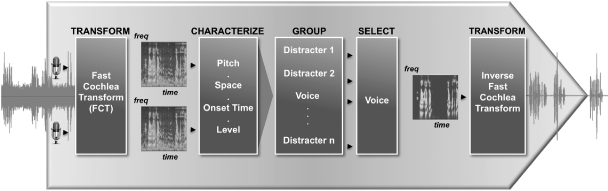 A diagram of Audience's technology for stripping out unwanted noise from an audio signal.