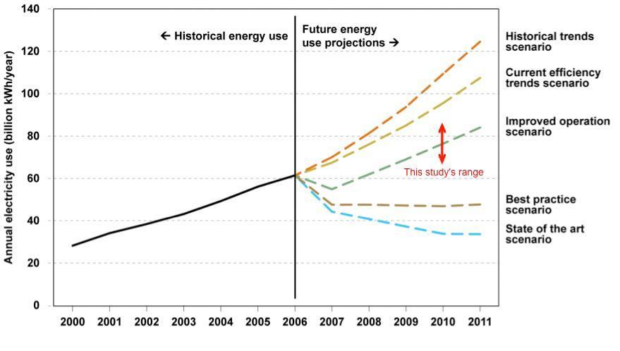 A 2007 EPA report predicted electricity use to increase at a more rapid rate than has occurred since then, according to a study from researcher Jonathan Koomey.