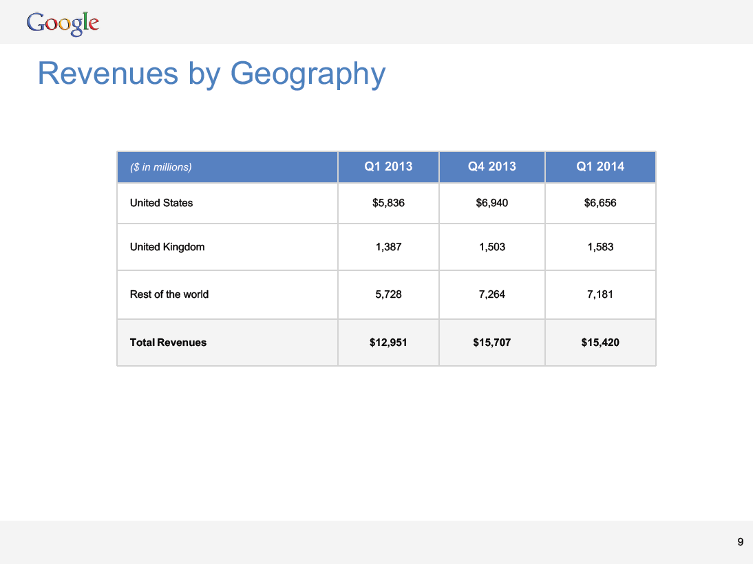google-q1-revenues-by-geography.png