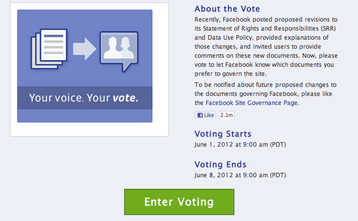 Facebook is opening up to a vote its proposed changes on two policy documents.