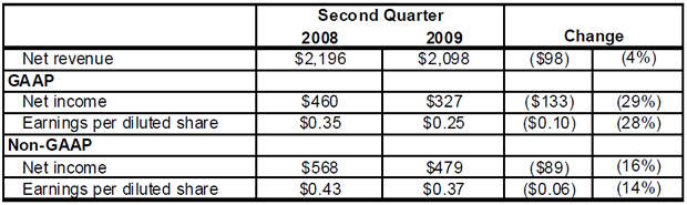 eBay's second-quarter results. The figures are in millions.