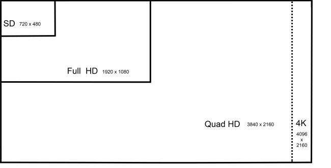 What Is 4k Uhd Next Generation Resolution Explained Cnet