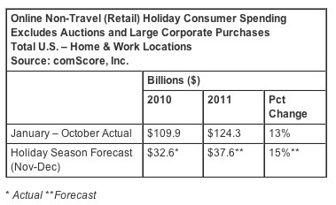 U.S.-based consumers will spend $37.6 billion over the holidays.