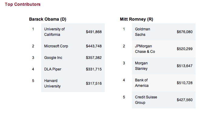Top contributor sources for Obama and Romney.