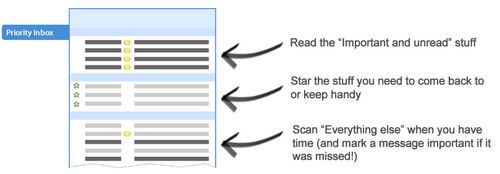 The basics of Priority Inbox in Gmail.