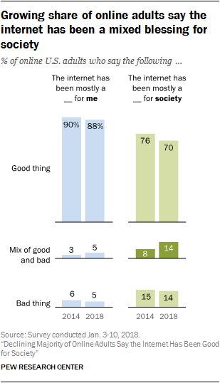 growing-share-of-online-adults-say-the-internet-has-been-a-mixed-blessing-for-society