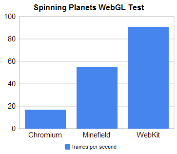 These test results show the frame rate on a MacBook Pro running the latest builds of Chromium, Minefield, and Safari. The test shows a spinning 3D Earth and Mars.