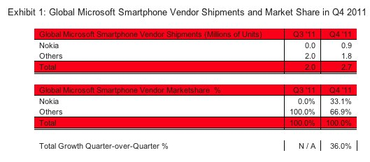 A look at how the Windows Phone 7 market broke down last quarter.