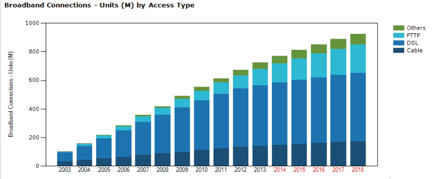 DSL is the most widely used broadband connection technology, and it's growing, but fiber-optic links are growing faster.