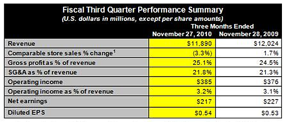 Sales and earnings both fell in Best Buy's third quarter.