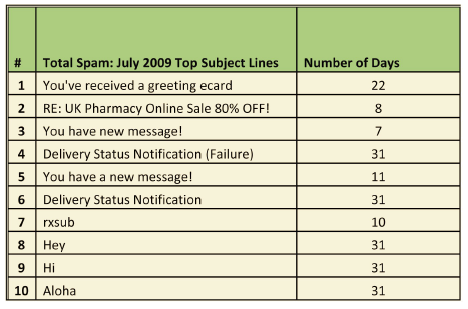 Popular subject lines for spammers
