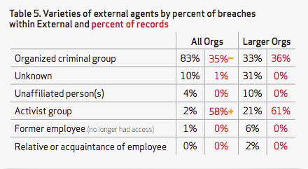 This table shows how most of the external causes for data breaches (which is nearly all of them) are organized crime, but that hacktivists were behind theft of most of the individual records. Activists were more interested in larger organizations than smaller ones.