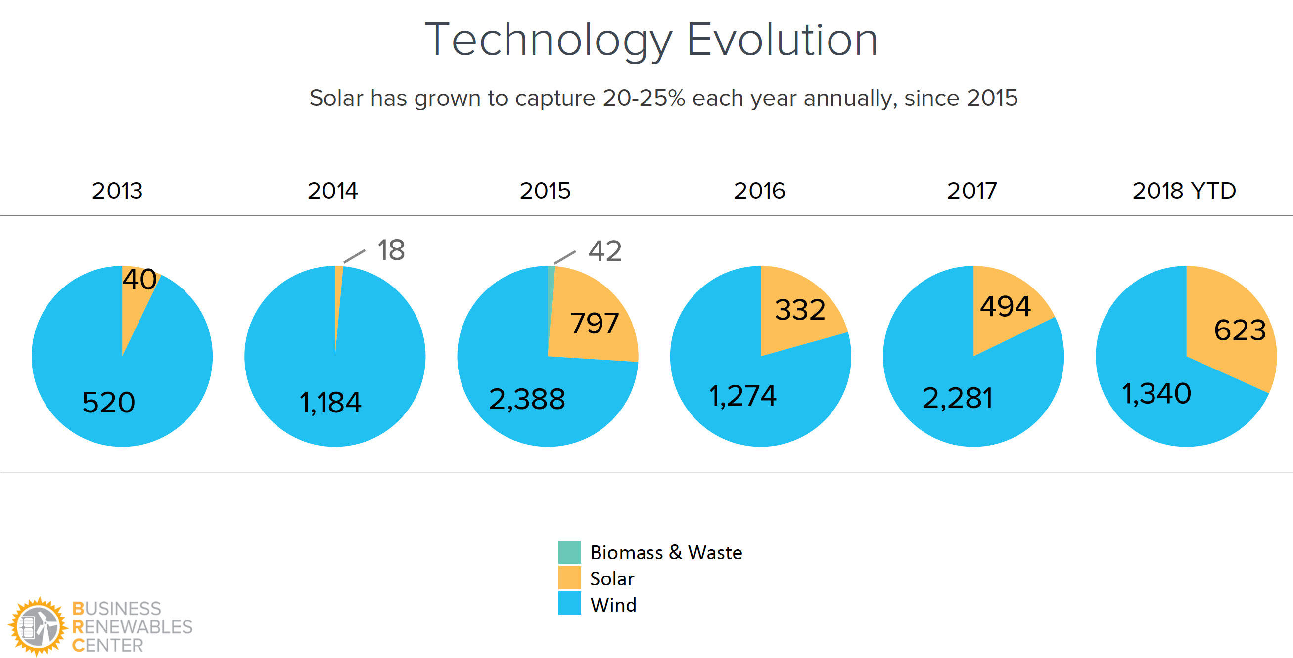 Solar power is becoming a bigger part of businesses' deals for renewable energy, eating into wind power's early lead.