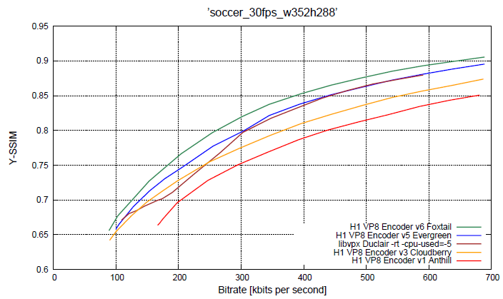 Google works to steadily improve the performance and image quality of its software for encoding and decoding VP8 video. It does the same with offers freely available technology that lets chipmakers build VP8 support into hardware. This graph shows the latest hardware encoder, Foxtail, producing significantly higher quality than the first-generation Anthill version at the same network transmission rate. Alternatively, it offers the same quality at a lower bitrate. Foxtail also beats out Duclair; the decoding software.