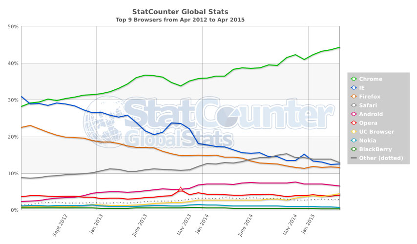 Microsoft's Internet Explorer has lost its dominant share of browser usage over the last three years, according to StatCounter's analysis.