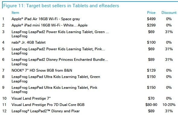 Best-selling tablets at Target on Cyber Monday.
