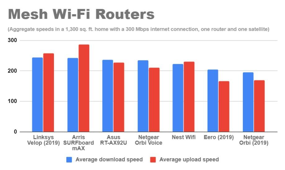 mesh-wi-fi-routers-real-world-speed-averages