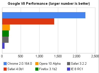 On Google's V8 suite of JavaScript tests, the Safari 4 beta was the only browser to get close to Chrome.