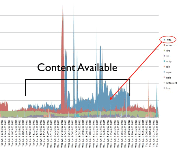 Arbor Networks' measurements showed a significant increase in content traffic being sent over IPv6 during the test. In particular, during business hours on the U.S. West coast, the blue HTTP traffic area indicating Web browsing activity--accounted for a large fraction of the IPv6 traffic.