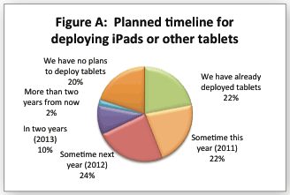 Most businesses plan on using at least some tablets by 2012.