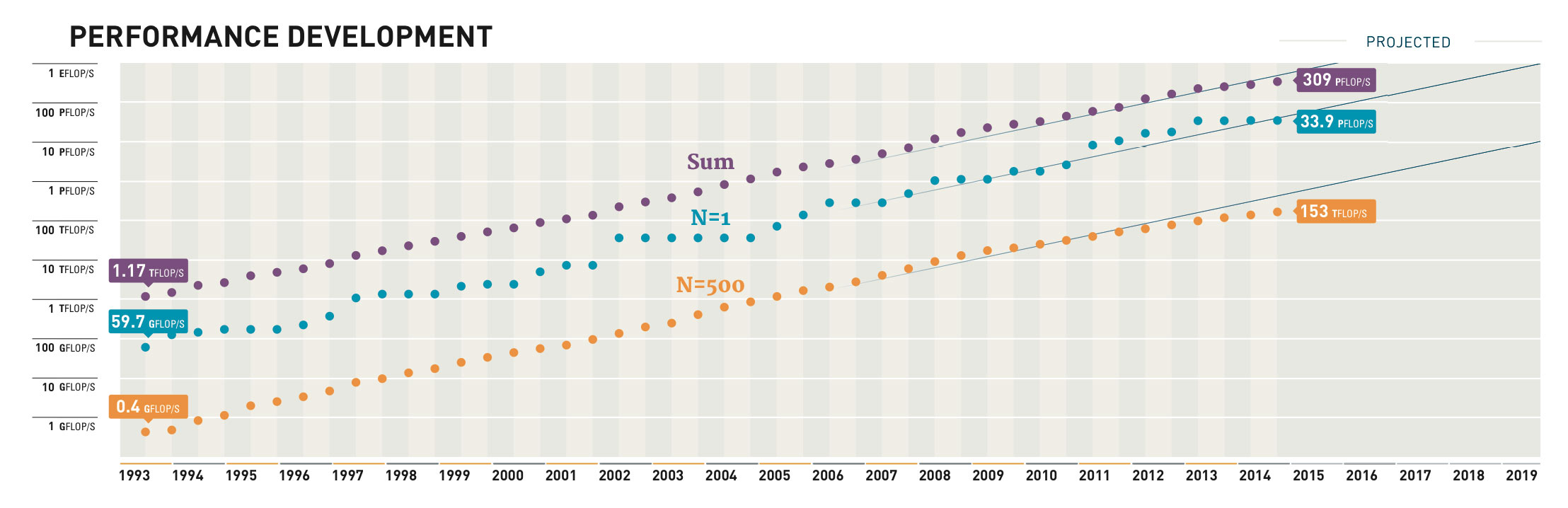 The exponential increases in supercomputing performance have slowed in the last two years. The purple dots show the collective performance of all systems on the Top500 list; the blue shows the single fastest machine; and the orange shows the slowest.