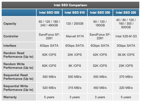 The 330 series IOPS are higher in this chart because of a different metric used by Anandtech, referred to as 'queue depth'