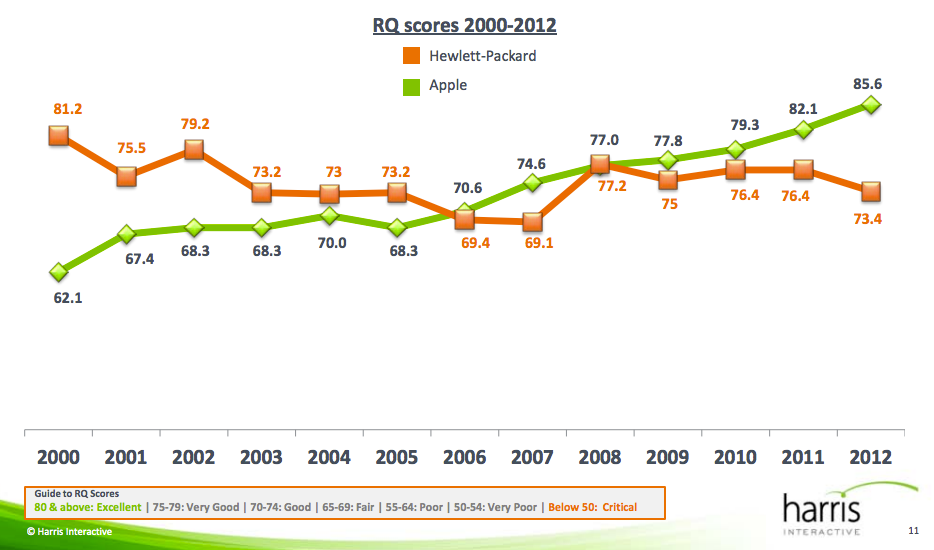 This graph shows the movement of the Reputation Quotient scores of Apple and HP over the years. Click to enlarge.